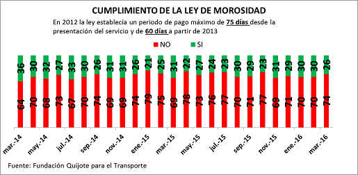 La morosidad en el transporte en Marzo se sitúa en 90 días de media