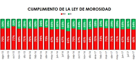 Fenadismer publica los resultados actualizados del Observatorio permanente de la morosidad y los pagos en el sector del transporte por carretera en España correspondiente al mes de Agosto de 2017 Los plazos de pago se sitúan en 82 días de media, incumpliendo la Ley de morosidad un 66% de los clientes[…] Ampliar noticia …