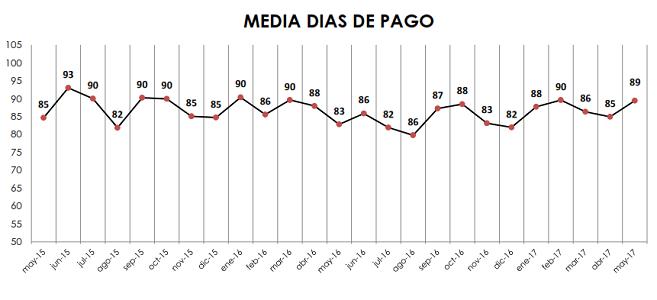 Fenadismer publica los resultados actualizados del Observatorio permanente de la morosidad y los pagos en el sector del transporte por carretera en España correspondiente al mes de Mayo de 2017 Los plazos de pago se sitúan en 89 días de media, incumpliendo la Ley de morosidad un 71% de los clientes[…] Ampliar noticia …