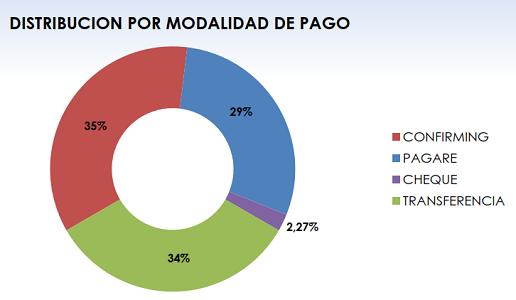 Fenadismer publica los resultados actualizados del Observatorio permanente de la morosidad y los pagos en el sector del transporte por carretera en España correspondiente al mes de Octubre de 2017 Los plazos de pago se sitúan en 88 días de media, incumpliendo la Ley de morosidad un 70% de los clientes[…] Ampliar noticia …