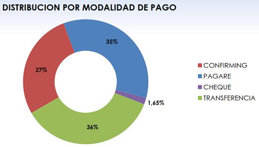 Fenadismer publica los resultados actualizados del Observatorio permanente de la morosidad y los pagos en el sector del transporte por carretera en España correspondiente al mes de Enero de 2018.     Los plazos de pago se sitúan en 82 días de media, incumpliendo la Ley de morosidad un 68% de los clientes[…] Ampliar noticia …