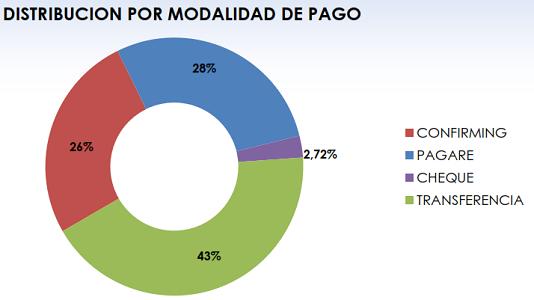 Fenadismer publica los resultados actualizados del Observatorio permanente de la morosidad y los pagos en el sector del transporte por carretera en España correspondiente al mes de Noviembre de 2017     Los plazos de pago se sitúan en 82 días de media, incumpliendo la Ley de morosidad un 65% de los clientes[…] Ampliar noticia …