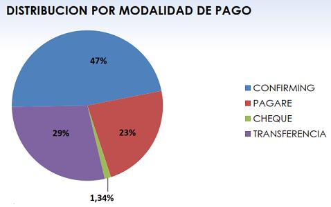 Fenadismer publica los resultados actualizados del Observatorio permanente de la morosidad y los pagos en el sector del transporte por carretera en España correspondiente al mes de Noviembre de 2018.     Los plazos de pago se sitúan en 78 días de media, incumpliendo la Ley de morosidad un 64% de los clientes[…] Ampliar noticia …