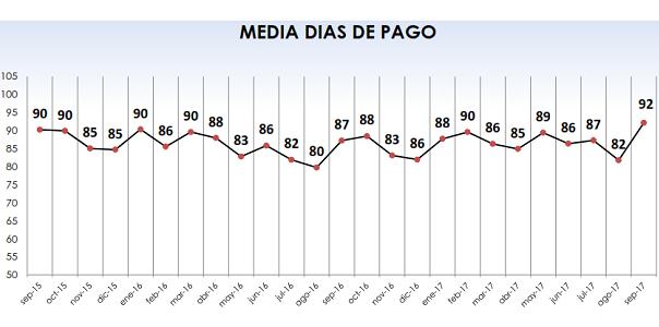 Fenadismer publica los resultados actualizados del Observatorio permanente de la morosidad y los pagos en el sector del transporte por carretera en España correspondiente al mes de Septiembre de 2017. Los plazos de pago se sitúan en 92 días de media, incumpliendo la Ley de morosidad un 77% de los clientes[…] Ampliar noticia …