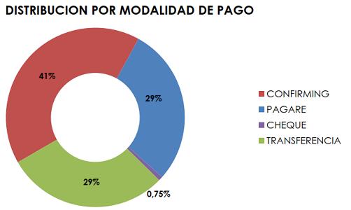 Fenadismer publica los resultados actualizados del Observatorio permanente de la morosidad y los pagos en el sector del transporte por carretera en España correspondiente al mes de Junio de 2017     Los plazos de pago se sitúan en 86 días de media, incumpliendo la Ley de morosidad un 67% de los clientes[…] Ampliar noticia …