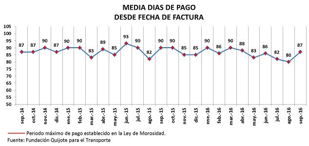 Fenadismer publica los resultados actualizados del Observatorio permanente de la morosidad y los pagos en el sector del transporte por carretera en España correspondiente al mes de Septiembre de 2016. Los plazos de pago se sitúan en 87 días de media, incumpliendo la Ley de morosidad un 70% de los clientes[…] Ampliar noticia …