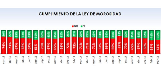 Fenadismer publica los resultados actualizados del Observatorio permanente de la morosidad y los pagos en el sector del transporte por carretera en España correspondiente al mes de Marzo de 2018.     Los plazos de pago se sitúan en 79 días de media, incumpliendo la Ley de morosidad un 59% de los clientes[…] Ampliar noticia …