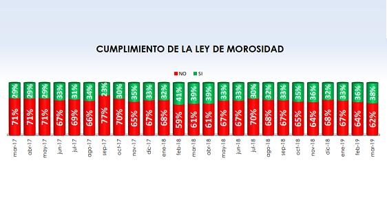 Fenadismer publica los resultados actualizados del Observatorio permanente de la morosidad y los pagos en el sector del transporte por carretera en España correspondiente al mes de Septiembre de 2019.    Los plazos de pago se sitúan en 80 días de media, incumpliendo la Ley de morosidad un 67% de los clientes[…] Ampliar noticia …