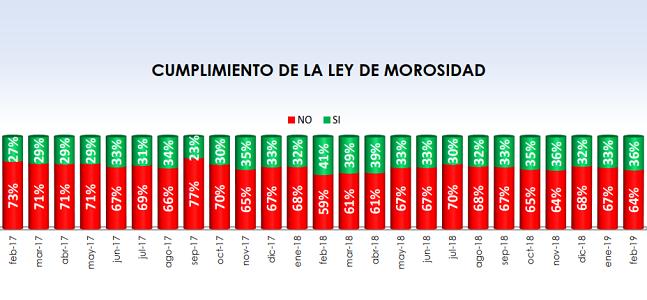 • Fenadismer publica los resultados actualizados del Observatorio permanente de la morosidad y los pagos en el sector del transporte por carretera en España correspondiente al mes de Febrero de 2019. • Los plazos de pago se sitúan en 78 días de media, incumpliendo la Ley de morosidad un 64% de[…] Ampliar noticia …