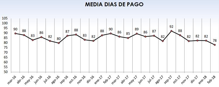 Fenadismer publica los resultados actualizados del Observatorio permanente de la morosidad y los pagos en el sector del transporte por carretera en España correspondiente al mes de Febrero de 2018.     Los plazos de pago se sitúan en 78 días de media, incumpliendo la Ley de morosidad un 59% de los clientes[…] Ampliar noticia …