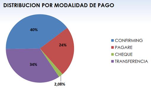 Fenadismer publica los resultados actualizados del Observatorio permanente de la morosidad y los pagos en el sector del transporte por carretera en España correspondiente al mes de Mayo de 2018.     Los plazos de pago se sitúan en 81 días de media, incumpliendo la Ley de morosidad un 67% de los clientes[…] Ampliar noticia …