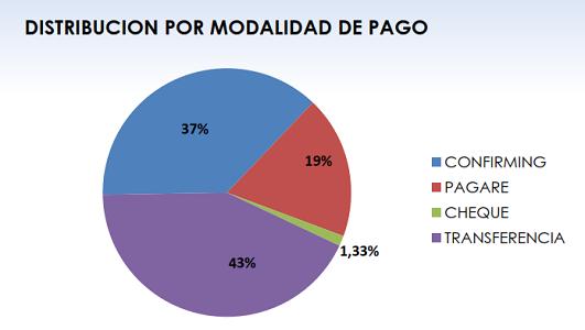 Fenadismer publica los resultados actualizados del Observatorio permanente de la morosidad y los pagos en el sector del transporte por carretera en España correspondiente al mes de Julio de 2019.    Los plazos de pago se sitúan en 83 días de media, incumpliendo la Ley de morosidad un 68% de los clientes[…] Ampliar noticia …