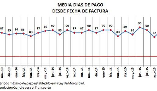 Fenadismer publica los resultados actualizados del Observatorio permanente de la morosidad y los pagos en el sector del transporte por carretera en España correspondiente al mes de Octubre de 2015. Los plazos de pago se sitúan en 90 días de media incumpliendo la Ley de morosidad un 77% de los clientes[…] Ampliar noticia …