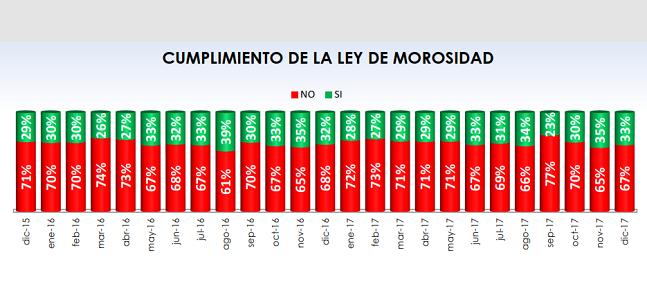 • Fenadismer publica los resultados actualizados del Observatorio permanente de la morosidad y los pagos en el sector del transporte por carretera en España correspondiente al mes de Diciembre de 2017 • Los plazos de pago se sitúan en 82 días de media, incumpliendo la Ley de morosidad un 67% de[…] Ampliar noticia …
