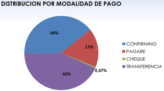 Fenadismer publica los resultados actualizados del Observatorio permanente de la morosidad y los pagos en el sector del transporte por carretera en España correspondiente al mes de Agosto de 2019.    Los plazos de pago se sitúan en 81 días de media, incumpliendo la Ley de morosidad un 64% de los clientes[…] Ampliar noticia …