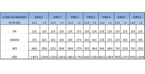 La euroviñeta se aplica de forma conjunta en 4 países de la Unión Europea: Dinamarca, Luxemburgo, Holanda y Suecia.     Los incrementos en las tarifas, entre el 10 y el 50%, se aplicarán en 2 fases en función de la categoría Euro del vehículo: en Julio y el próximo mes de Enero.   Como[…] Ampliar noticia …