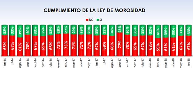 Fenadismer publica los resultados actualizados del Observatorio permanente de la morosidad y los pagos en el sector del transporte por carretera en España correspondiente al mes de Junio de 2018.     Los plazos de pago se sitúan en 81 días de media, incumpliendo la Ley de morosidad un 67% de los clientes[…] Ampliar noticia …