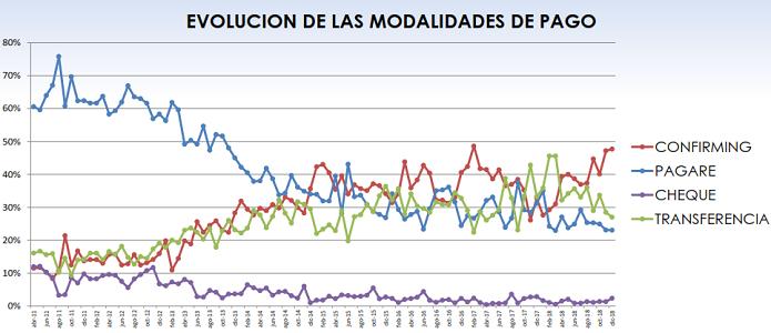 Fenadismer publica los resultados actualizados del Observatorio permanente de la morosidad y los pagos en el sector del transporte por carretera en España correspondiente al mes de Diciembre de 2018.     Los plazos de pago se sitúan en 78 días de media, incumpliendo la Ley de morosidad un 68% de los clientes[…] Ampliar noticia …